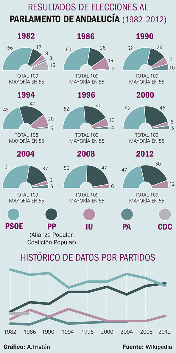 Elecciones para el Parlamento Andaluz desde 1982 hasta 2012