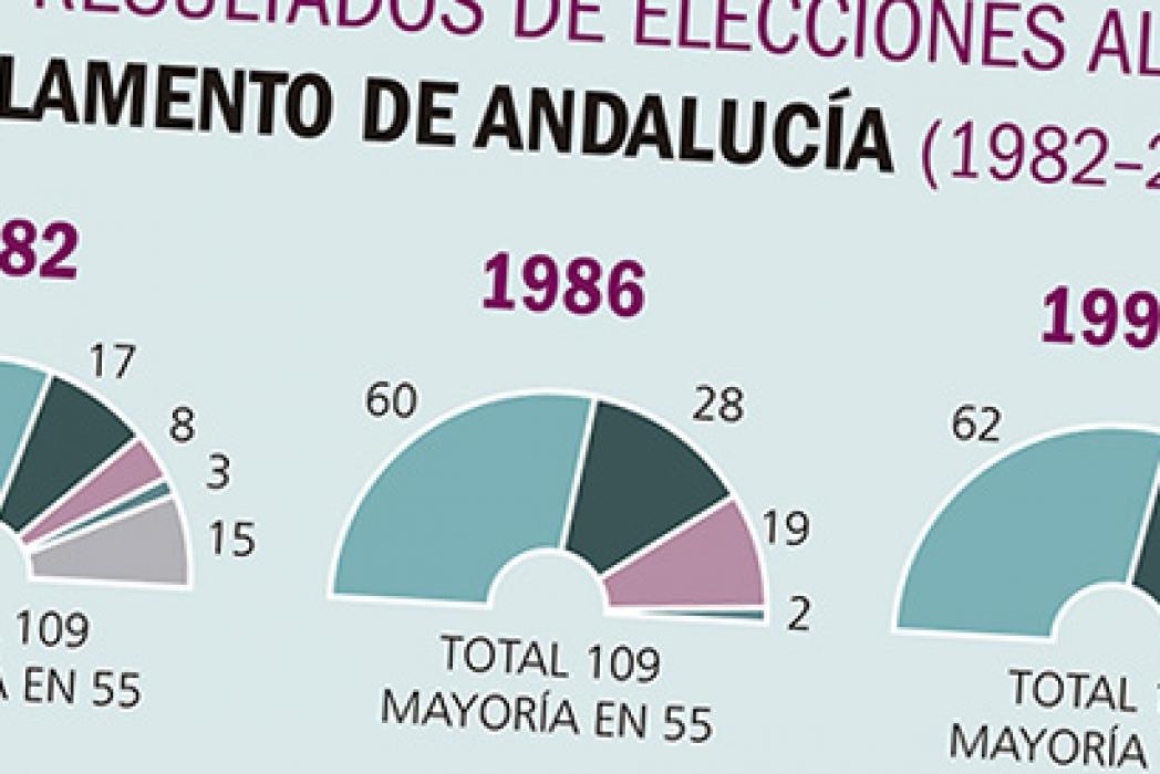 Elecciones al Parlamento Andaluz